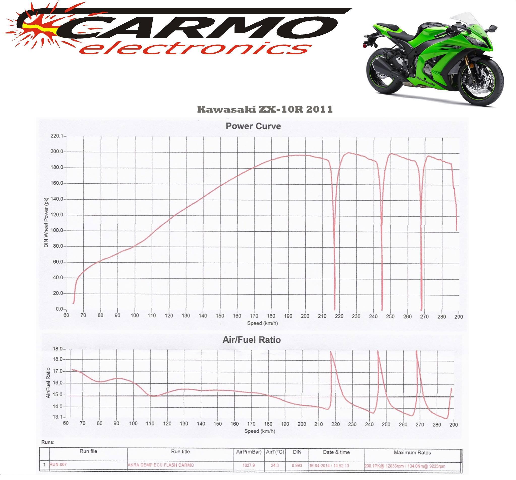 ZX10R 2004> : Carmo Electronics,